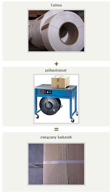 Najróżniejsze taśmy i maszyny do pakowania